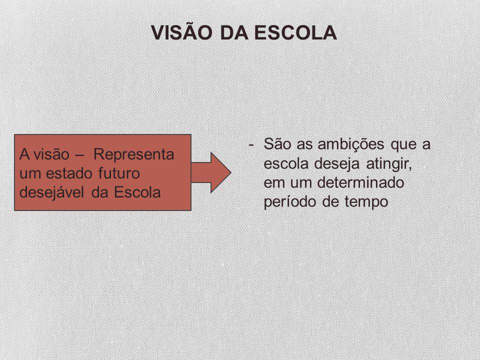 A visão – Representa um estado futuro desejável da Escola -São as ambições que a escola deseja atingir, em um determinado período de tempo VISÃO DA ES