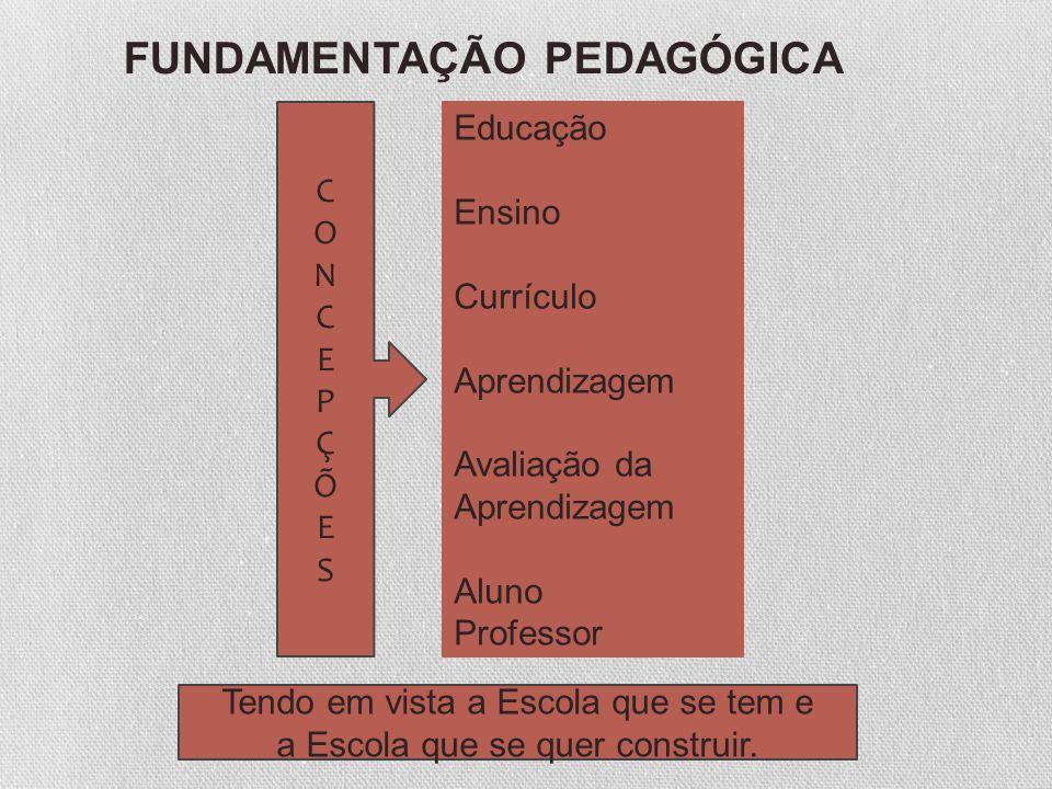 FUNDAMENTAÇÃO PEDAGÓGICA Educação Ensino Currículo Aprendizagem Avaliação da Aprendizagem Aluno Professor CONCEPÇÕESCONCEPÇÕES Tendo em vista a Escola