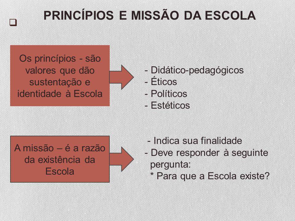 - Didático-pedagógicos - Éticos - Políticos - Estéticos - Indica sua finalidade - Deve responder à seguinte pergunta: * Para que a Escola existe? PRIN