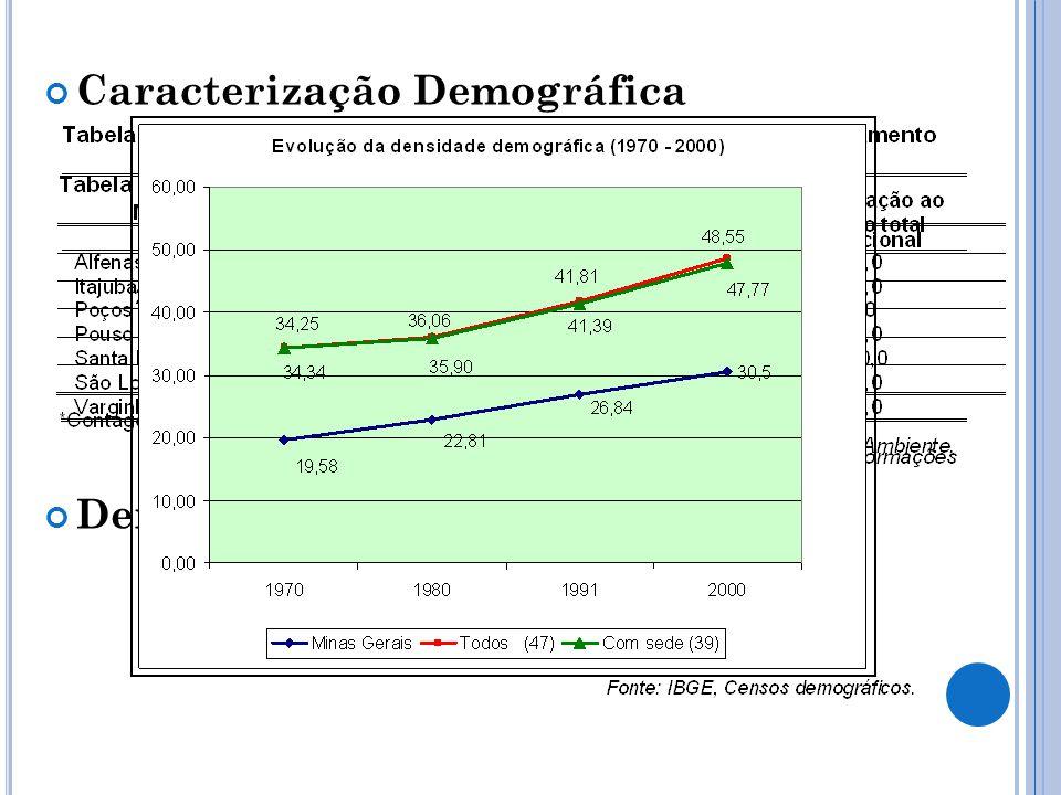 Caracterização Demográfica Densidade Demográfica
