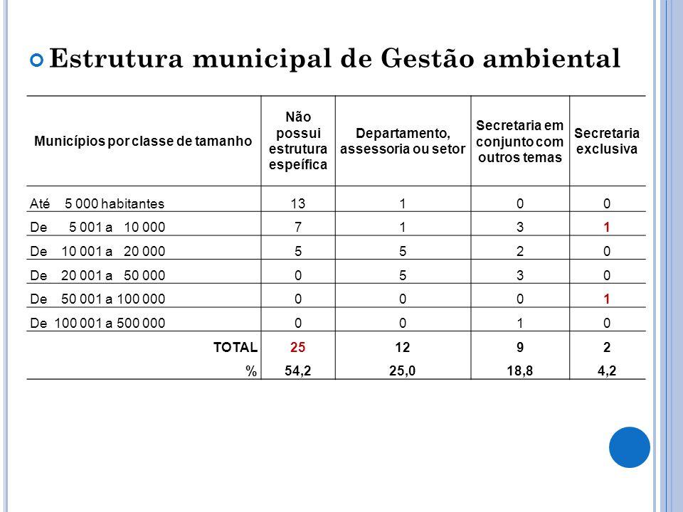 Estrutura municipal de Gestão ambiental Municípios por classe de tamanho Não possui estrutura espeífica Departamento, assessoria ou setor Secretaria e