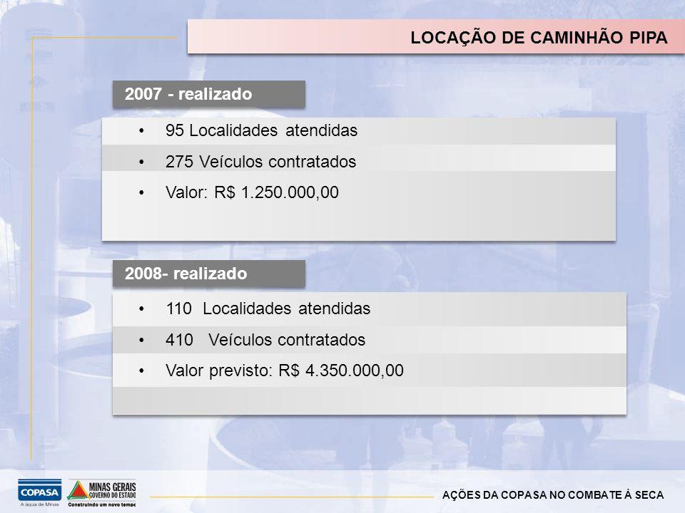 AÇÕES DA COPASA NO COMBATE À SECA CAMINHÃO PIPA - SITUAÇÃO ATUAL DO PROGRAMA 95 Localidades atendidas 275 Veículos contratados Valor: R$ 1.250.000,00