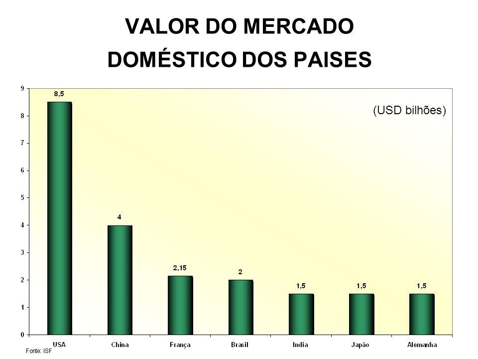 VALOR DO MERCADO DOMÉSTICO DOS PAISES (USD bilhões)