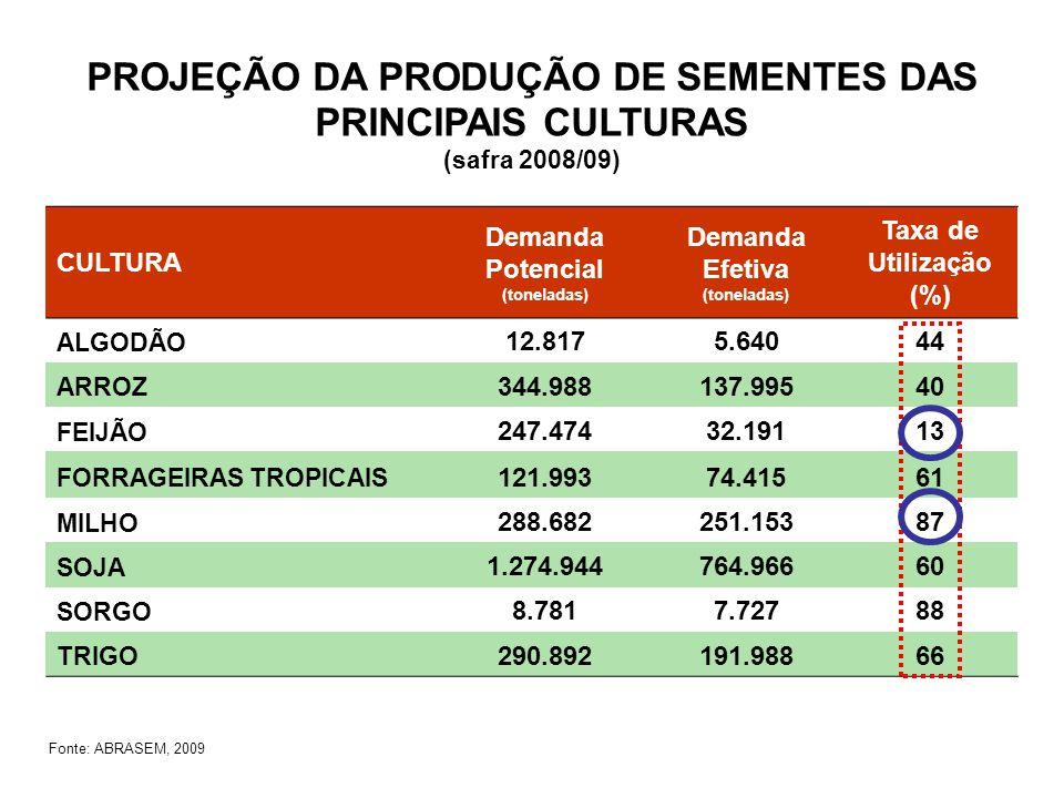 Fonte: ABRASEM, 2009 PROJEÇÃO DA PRODUÇÃO DE SEMENTES DAS PRINCIPAIS CULTURAS (safra 2008/09) CULTURA Demanda Potencial (toneladas) Demanda Efetiva (toneladas) Taxa de Utilização (%) ALGODÃO 12.8175.64044 ARROZ 344.988137.99540 FEIJÃO 247.47432.19113 FORRAGEIRAS TROPICAIS 121.99374.41561 MILHO 288.682251.15387 SOJA 1.274.944764.96660 SORGO 8.7817.72788 TRIGO 290.892191.98866