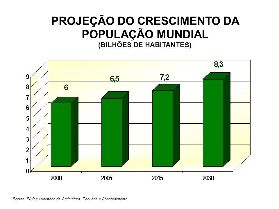 Fontes: FAO e Ministério da Agricultura, Pecuária e Abastecimento PROJEÇÃO DO CRESCIMENTO DA POPULAÇÃO MUNDIAL (BILHÕES DE HABITANTES)