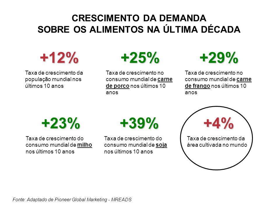 CRESCIMENTO DA DEMANDA SOBRE OS ALIMENTOS NA ÚLTIMA DÉCADA +12% Taxa de crescimento da população mundial nos últimos 10 anos+25% Taxa de crescimento n