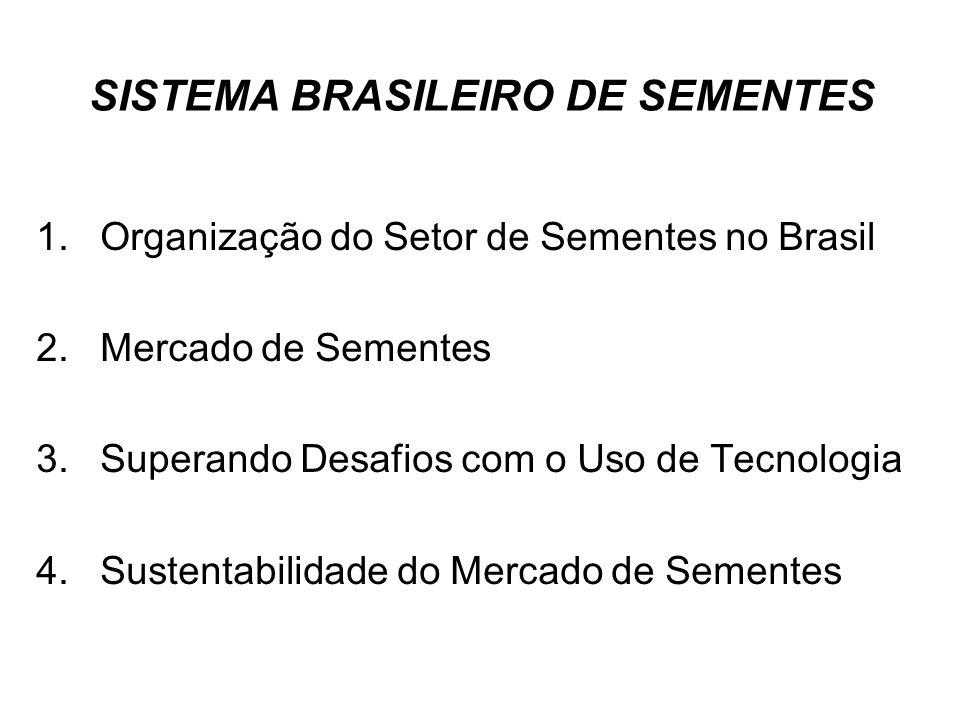 SISTEMA BRASILEIRO DE SEMENTES 1.Organização do Setor de Sementes no Brasil 2.Mercado de Sementes 3.Superando Desafios com o Uso de Tecnologia 4.Suste