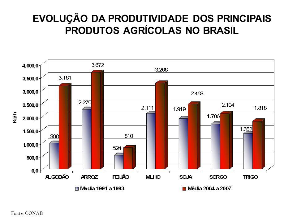 Fonte: CONAB EVOLUÇÃO DA PRODUTIVIDADE DOS PRINCIPAIS PRODUTOS AGRÍCOLAS NO BRASIL