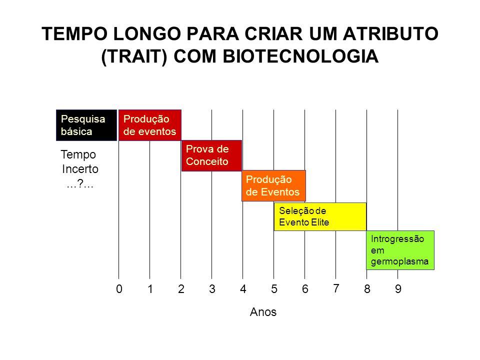 0123456 7 89 TEMPO LONGO PARA CRIAR UM ATRIBUTO (TRAIT) COM BIOTECNOLOGIA Introgressão em germoplasma Pesquisa básica Tempo Incerto...?... Seleção de