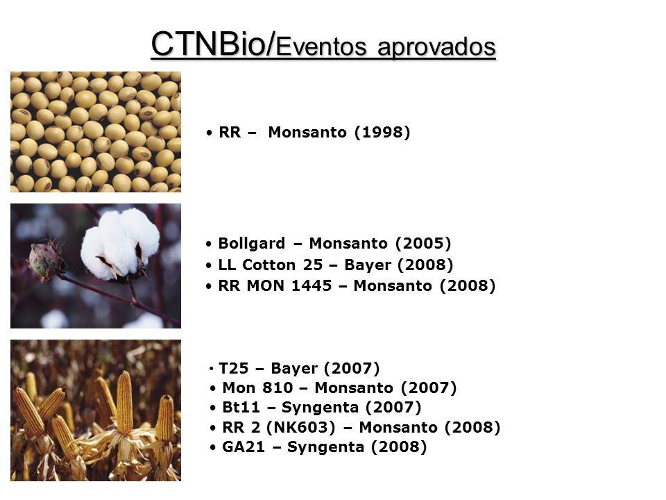 T25 – Bayer (2007) Mon 810 – Monsanto (2007) Bt11 – Syngenta (2007) RR 2 (NK603) – Monsanto (2008) GA21 – Syngenta (2008) RR – Monsanto (1998) Bollgard – Monsanto (2005) LL Cotton 25 – Bayer (2008) RR MON 1445 – Monsanto (2008) CTNBio/ Eventos aprovados