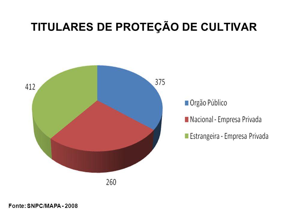 TITULARES DE PROTEÇÃO DE CULTIVAR Fonte: SNPC/MAPA - 2008