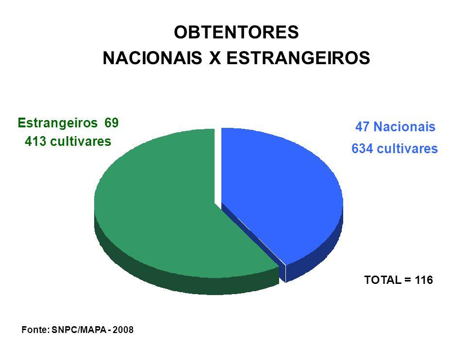 Estrangeiros 69 47 Nacionais 634 cultivares 413 cultivares Fonte: SNPC/MAPA - 2008 OBTENTORES NACIONAIS X ESTRANGEIROS TOTAL = 116
