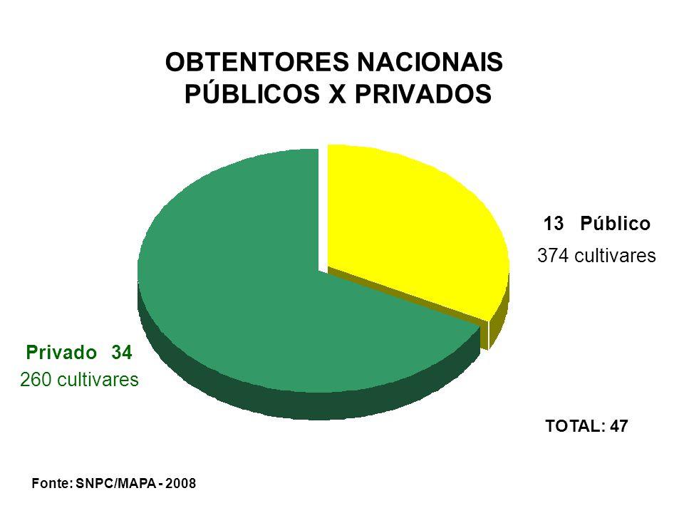 OBTENTORES NACIONAIS PÚBLICOS X PRIVADOS Privado 34 13 Público 374 cultivares 260 cultivares Fonte: SNPC/MAPA - 2008 TOTAL: 47