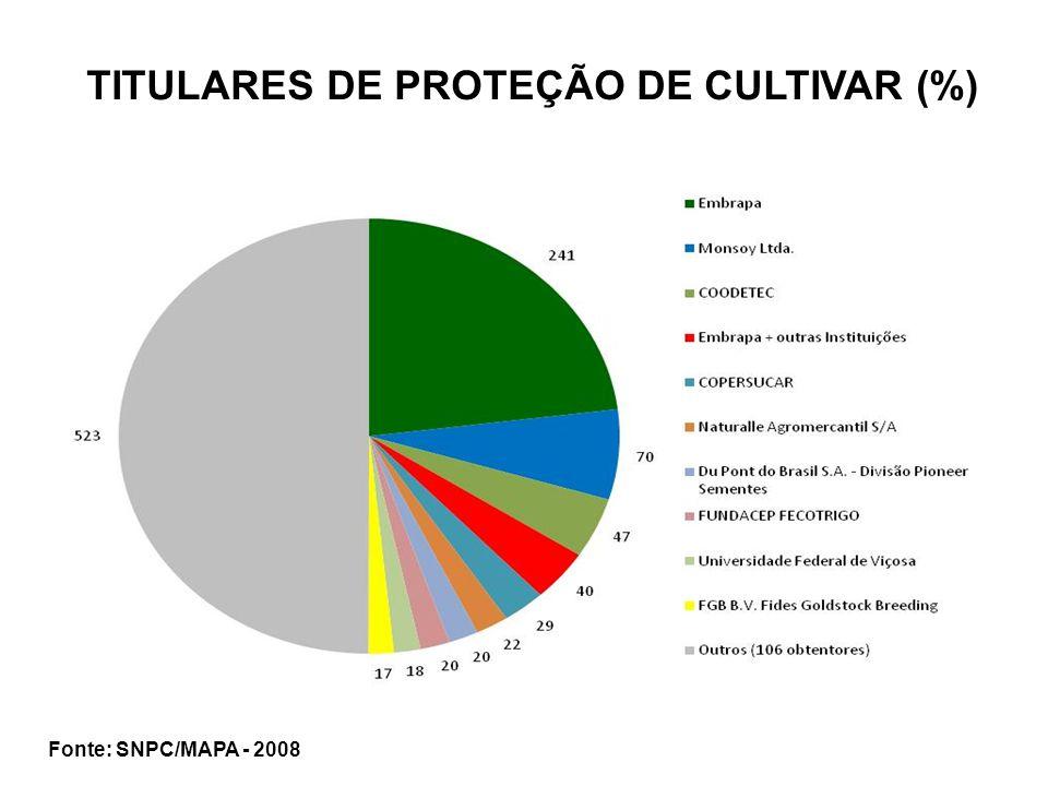 Fonte: SNPC/MAPA - 2008 TITULARES DE PROTEÇÃO DE CULTIVAR (%)