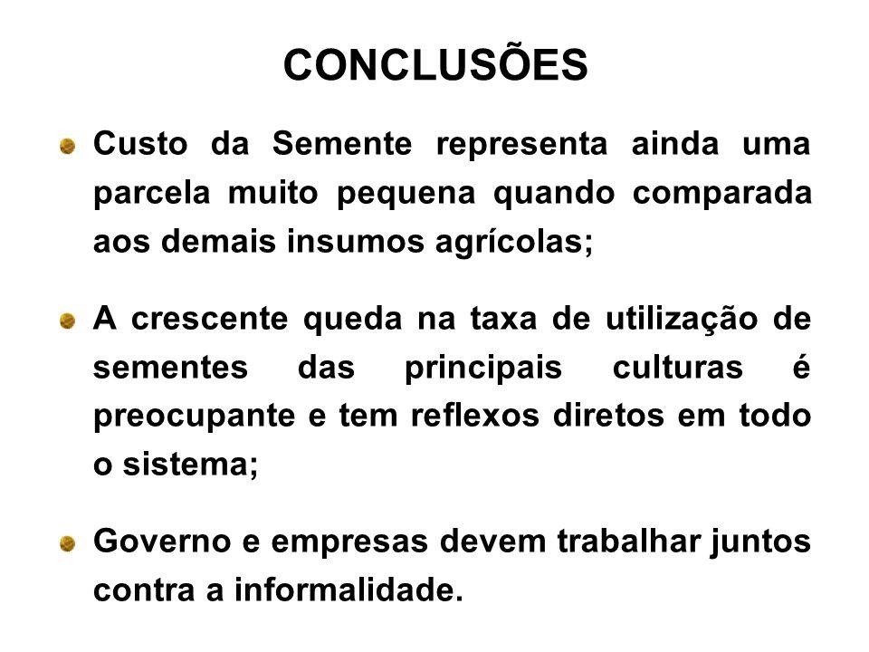 Custo da Semente representa ainda uma parcela muito pequena quando comparada aos demais insumos agrícolas; A crescente queda na taxa de utilização de