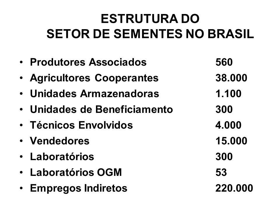 ESTRUTURA DO SETOR DE SEMENTES NO BRASIL Produtores Associados 560 Agricultores Cooperantes 38.000 Unidades Armazenadoras 1.100 Unidades de Beneficiamento 300 Técnicos Envolvidos 4.000 Vendedores 15.000 Laboratórios 300 Laboratórios OGM 53 Empregos Indiretos 220.000