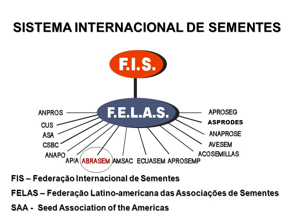 SISTEMA INTERNACIONAL DE SEMENTES ASPRODES FIS – Federação Internacional de Sementes FELAS – Federação Latino-americana das Associações de Sementes SA