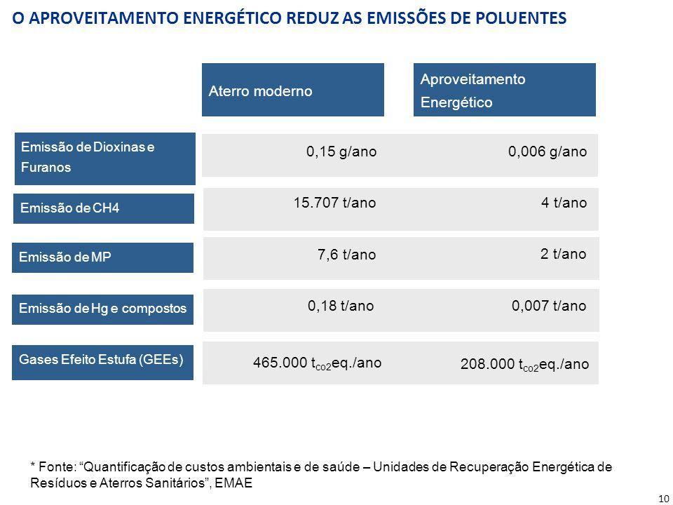 O APROVEITAMENTO ENERGÉTICO REDUZ AS EMISSÕES DE POLUENTES * Fonte: Quantificação de custos ambientais e de saúde – Unidades de Recuperação Energética