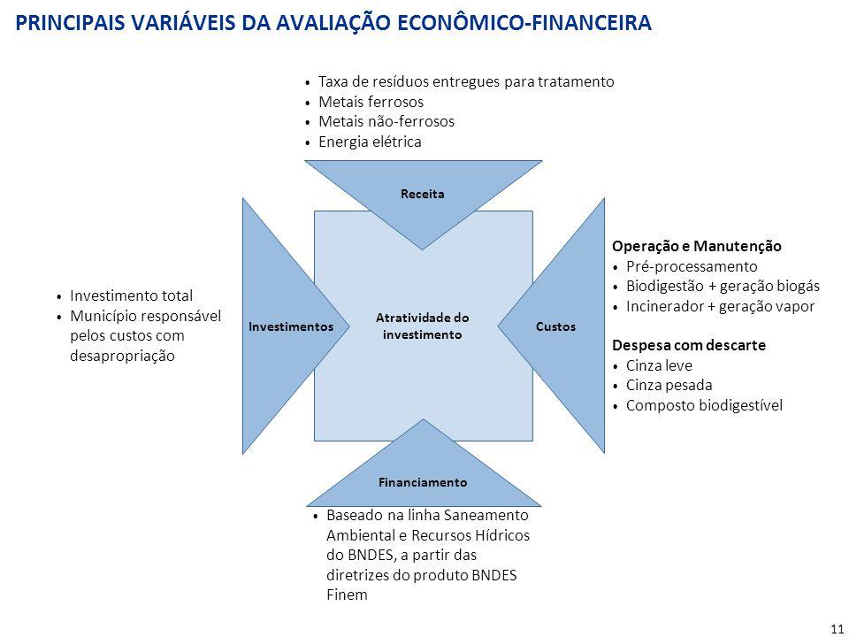 11 PRINCIPAIS VARIÁVEIS DA AVALIAÇÃO ECONÔMICO-FINANCEIRA Receita Financiamento InvestimentosCustos Atratividade do investimento Investimento total Mu