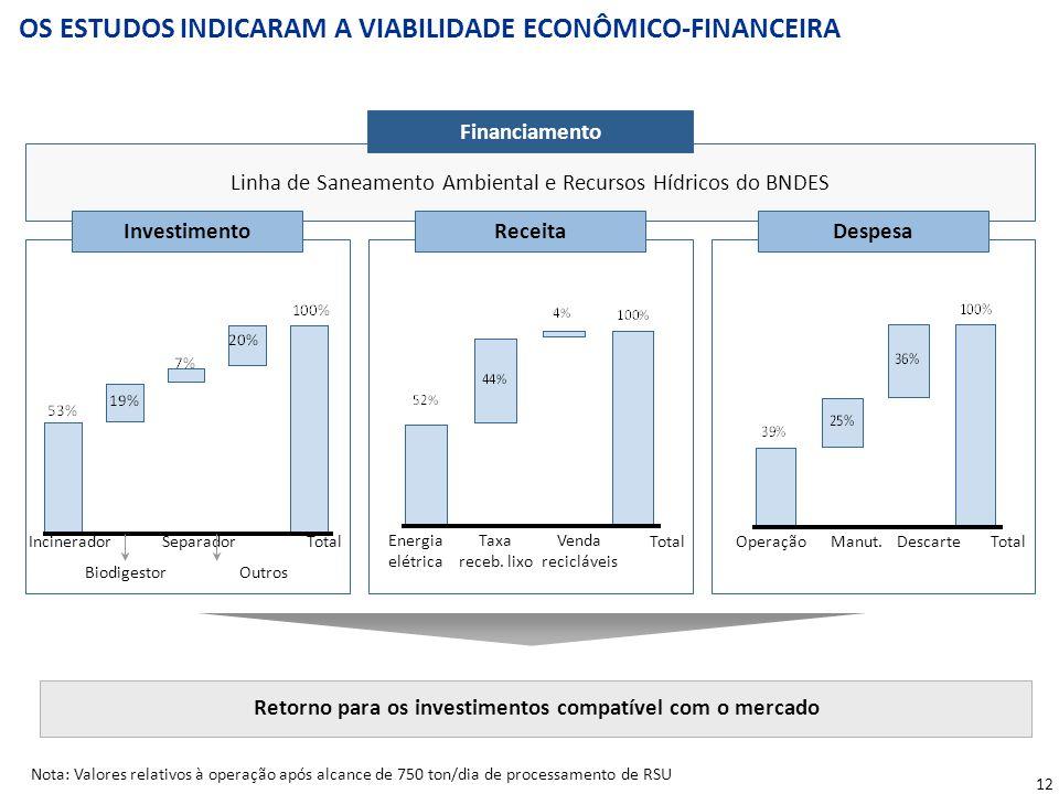 12 OS ESTUDOS INDICARAM A VIABILIDADE ECONÔMICO-FINANCEIRA Nota:Valores relativos à operação após alcance de 750 ton/dia de processamento de RSU Finan