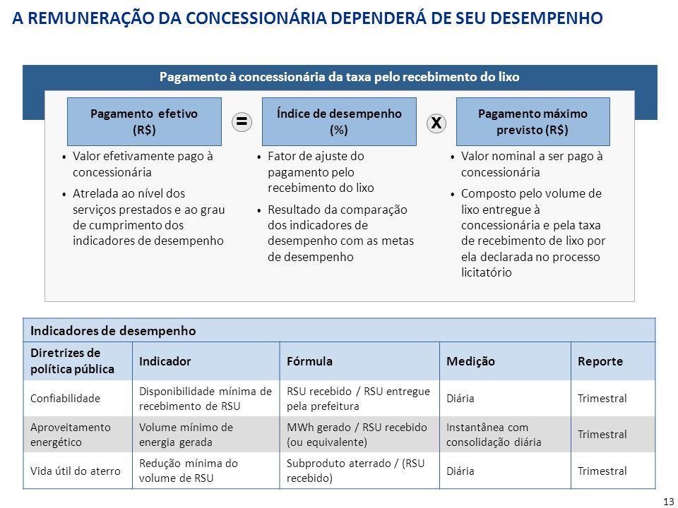13 A REMUNERAÇÃO DA CONCESSIONÁRIA DEPENDERÁ DE SEU DESEMPENHO Valor efetivamente pago à concessionária Atrelada ao nível dos serviços prestados e ao