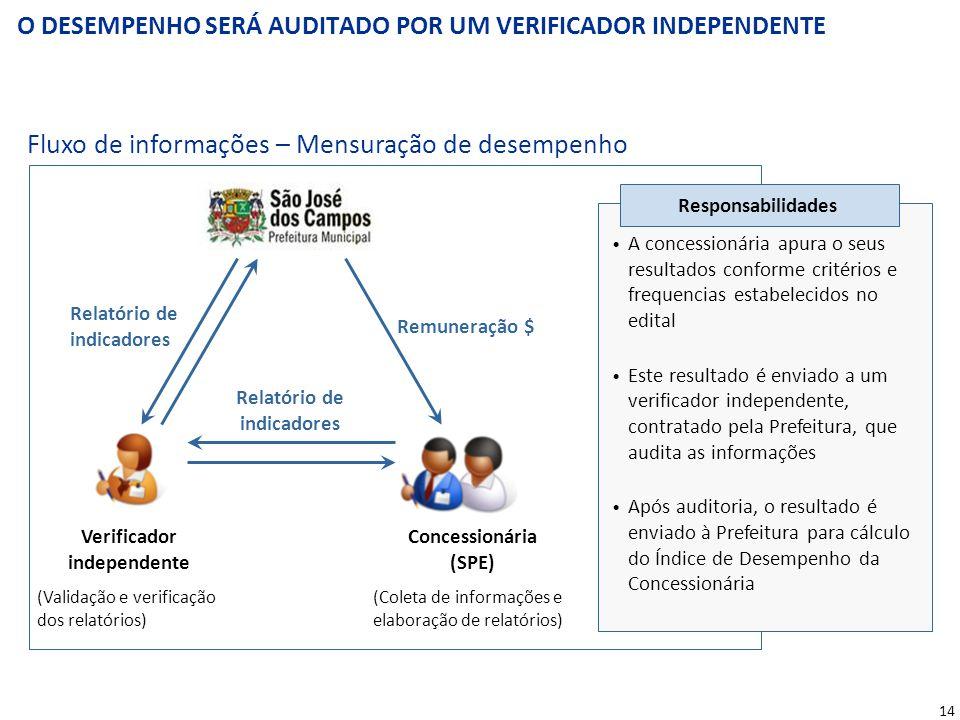14 O DESEMPENHO SERÁ AUDITADO POR UM VERIFICADOR INDEPENDENTE Fluxo de informações – Mensuração de desempenho Remuneração $ Relatório de indicadores V