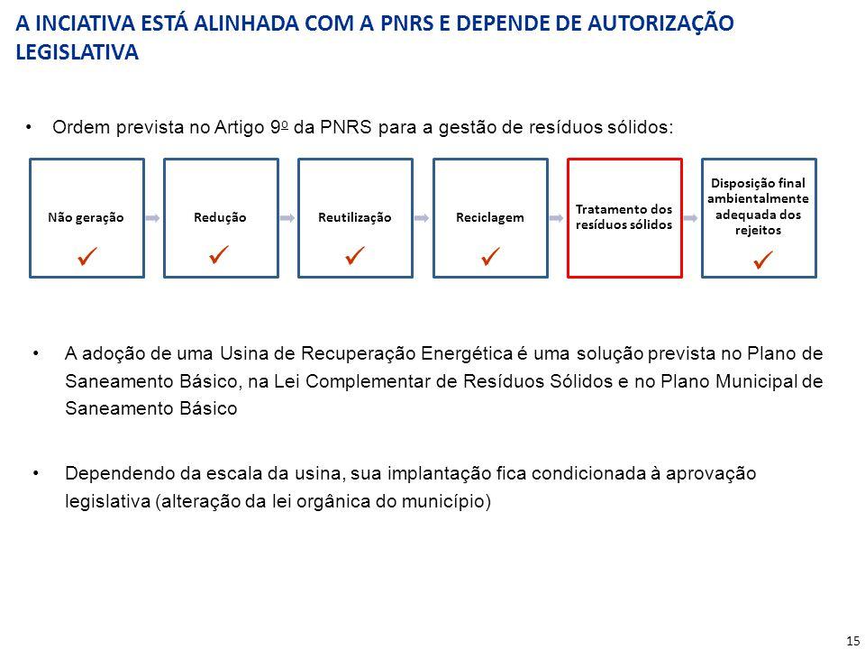 15 Ordem prevista no Artigo 9 o da PNRS para a gestão de resíduos sólidos: A adoção de uma Usina de Recuperação Energética é uma solução prevista no P