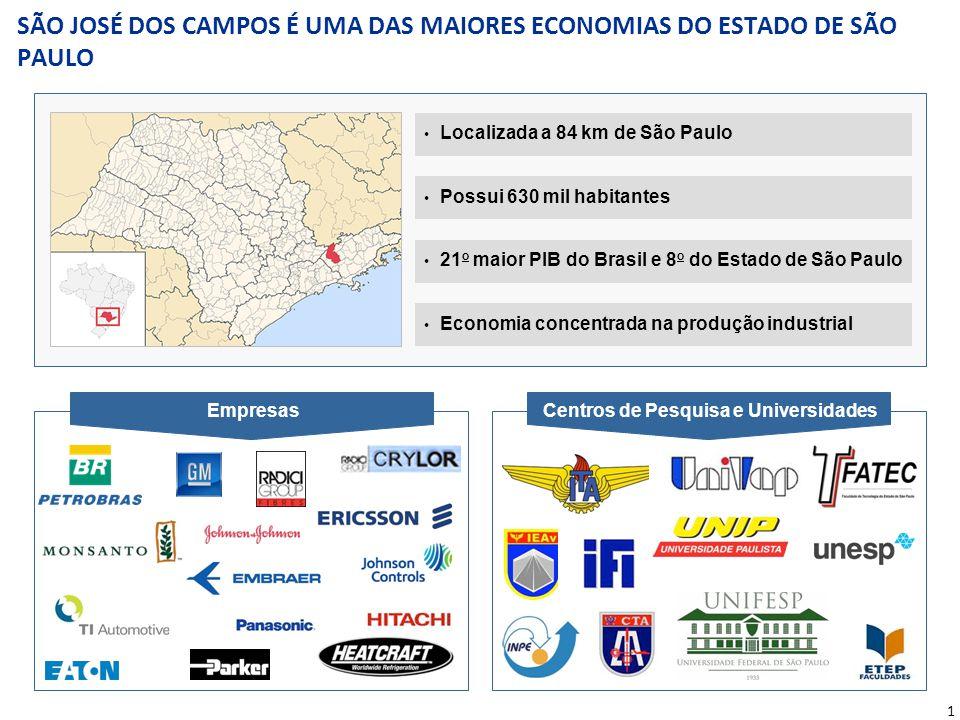 1 Localizada a 84 km de São Paulo Possui 630 mil habitantes 21 o maior PIB do Brasil e 8 o do Estado de São Paulo Economia concentrada na produção ind
