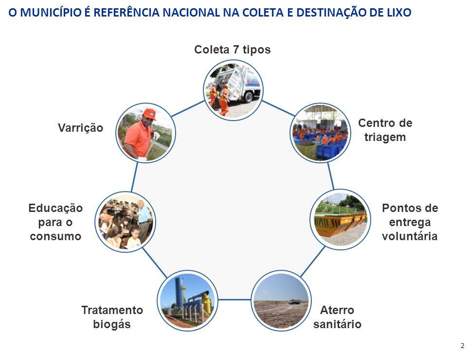 2 O MUNICÍPIO É REFERÊNCIA NACIONAL NA COLETA E DESTINAÇÃO DE LIXO Coleta 7 tipos Centro de triagem Pontos de entrega voluntária Aterro sanitário Trat