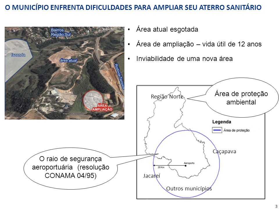 Área atual esgotada Área de ampliação – vida útil de 12 anos Inviabilidade de uma nova área Jacareí Caçapava Região Norte Outros municípios Área de pr