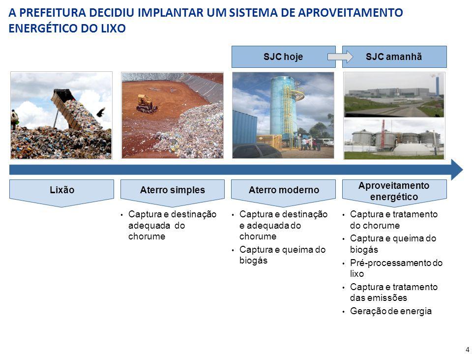 4 A PREFEITURA DECIDIU IMPLANTAR UM SISTEMA DE APROVEITAMENTO ENERGÉTICO DO LIXO LixãoAterro simplesAterro moderno Aproveitamento energético Captura e