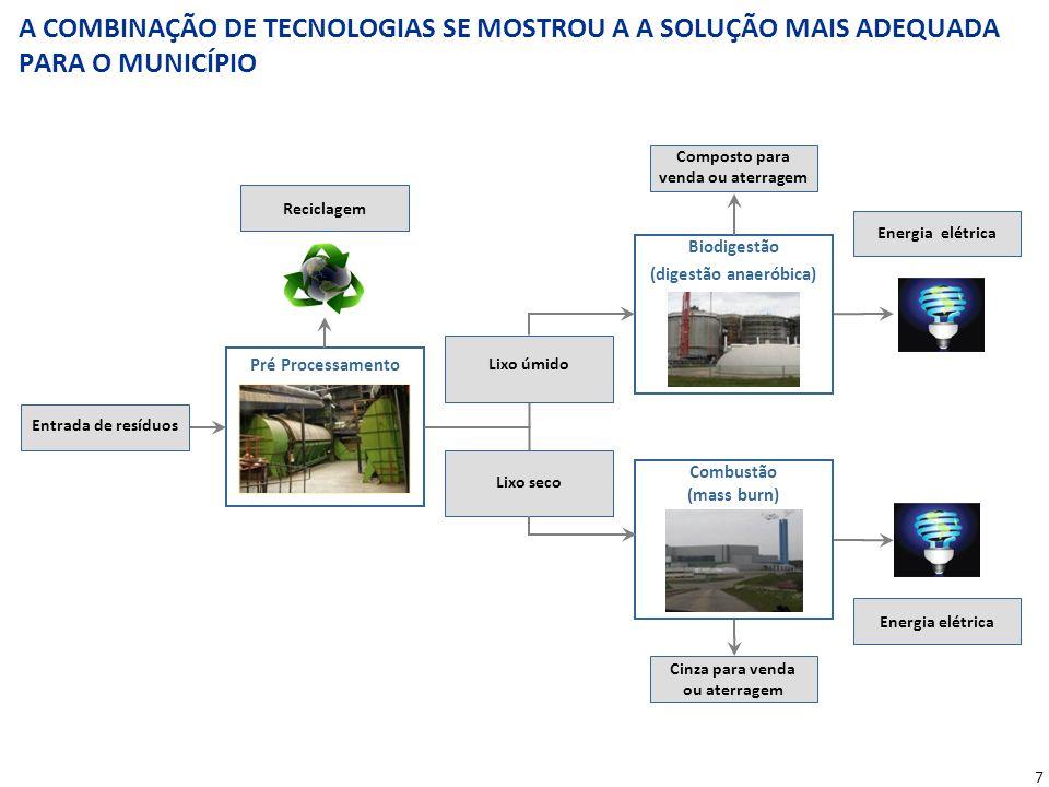 7 A COMBINAÇÃO DE TECNOLOGIAS SE MOSTROU A A SOLUÇÃO MAIS ADEQUADA PARA O MUNICÍPIO Pré Processamento Biodigestão (digestão anaeróbica) Entrada de res