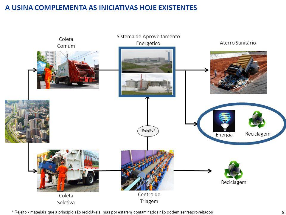 A USINA COMPLEMENTA AS INICIATIVAS HOJE EXISTENTES 88 * Rejeito - materiais que a princípio são recicláveis, mas por estarem contaminados não podem se