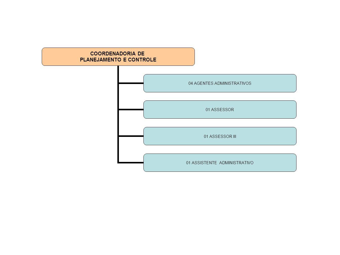 COORDENADORIA DE PLANEJAMENTO E CONTROLE 04 AGENTES ADMINISTRATIVOS 01 ASSESSOR 01 ASSESSOR III 01 ASSISTENTE ADMINISTRATIVO