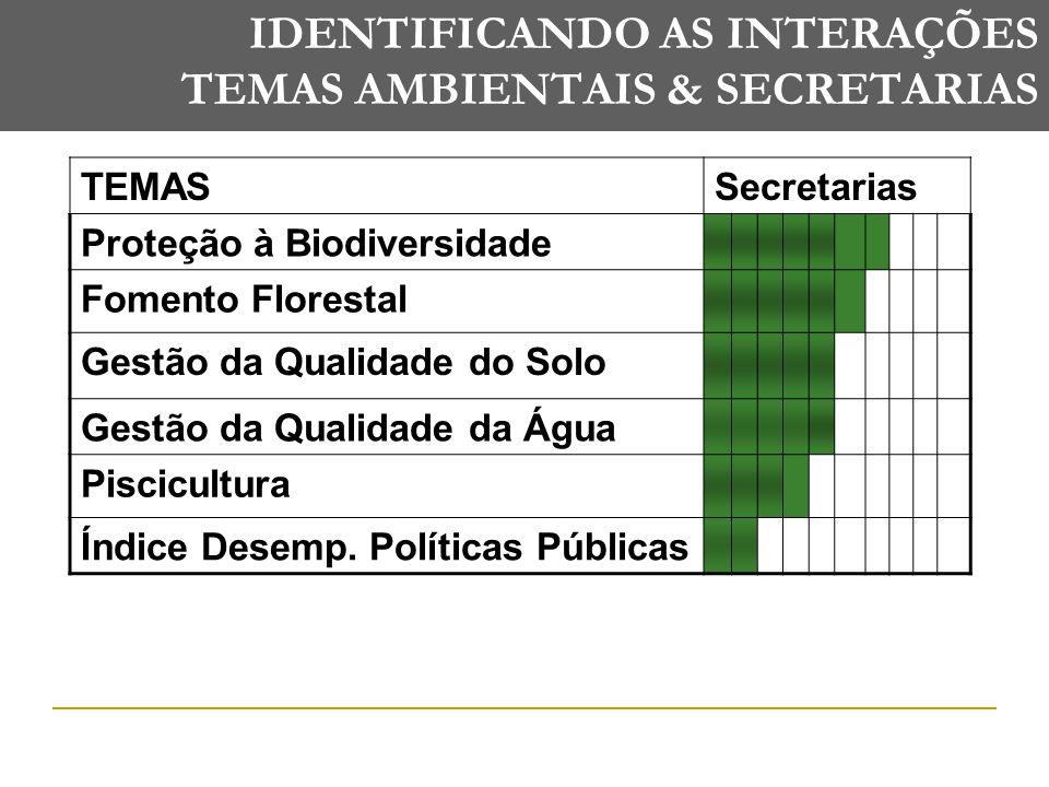 IDENTIFICANDO AS INTERAÇÕES TEMAS AMBIENTAIS & SECRETARIAS TEMASSecretarias Proteção à Biodiversidade Fomento Florestal Gestão da Qualidade do Solo Gestão da Qualidade da Água Piscicultura Índice Desemp.