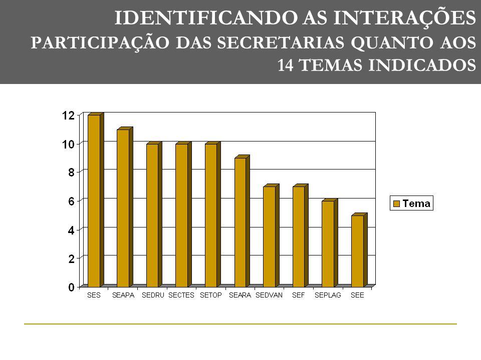 IDENTIFICANDO AS INTERAÇÕES PARTICIPAÇÃO DAS SECRETARIAS QUANTO AOS 14 TEMAS INDICADOS