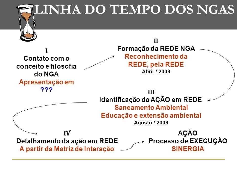 LINHA DO TEMPO DOS NGAS I Contato com o conceito e filosofia do NGA Apresentação em .