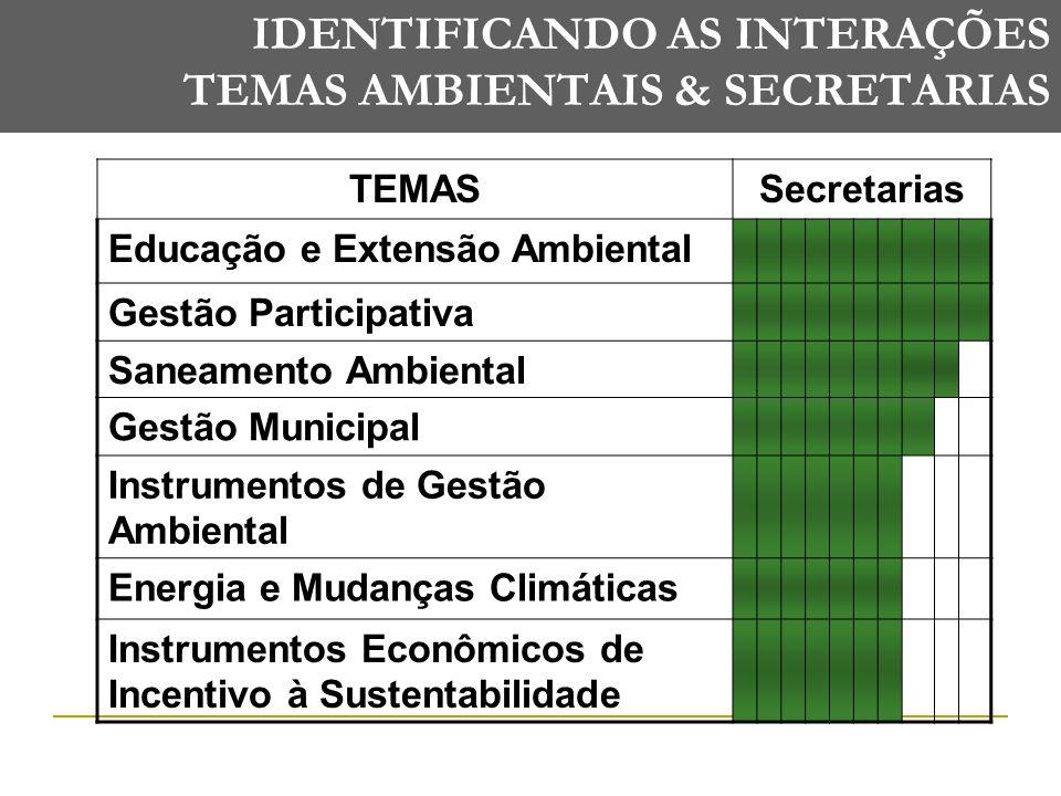 IDENTIFICANDO AS INTERAÇÕES TEMAS AMBIENTAIS & SECRETARIAS TEMASSecretarias Educação e Extensão Ambiental Gestão Participativa Saneamento Ambiental Gestão Municipal Instrumentos de Gestão Ambiental Energia e Mudanças Climáticas Instrumentos Econômicos de Incentivo à Sustentabilidade
