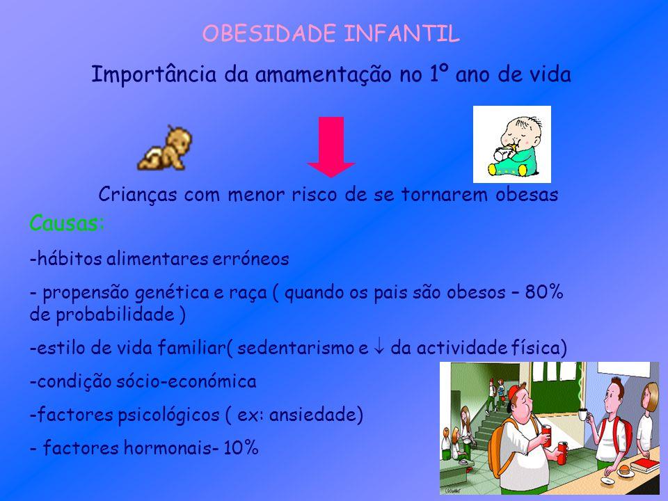 OBESIDADE INFANTIL Importância da amamentação no 1º ano de vida Crianças com menor risco de se tornarem obesas Causas: -hábitos alimentares erróneos -
