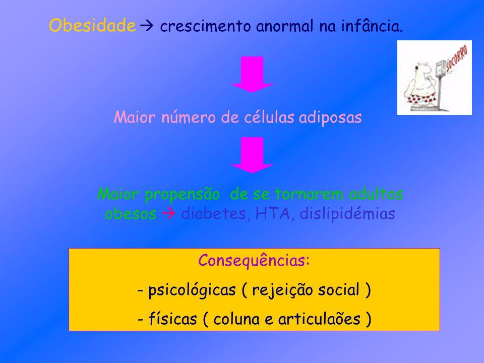 Obesidade crescimento anormal na infância. Maior número de células adiposas Maior propensão de se tornarem adultos obesos diabetes, HTA, dislipidémias