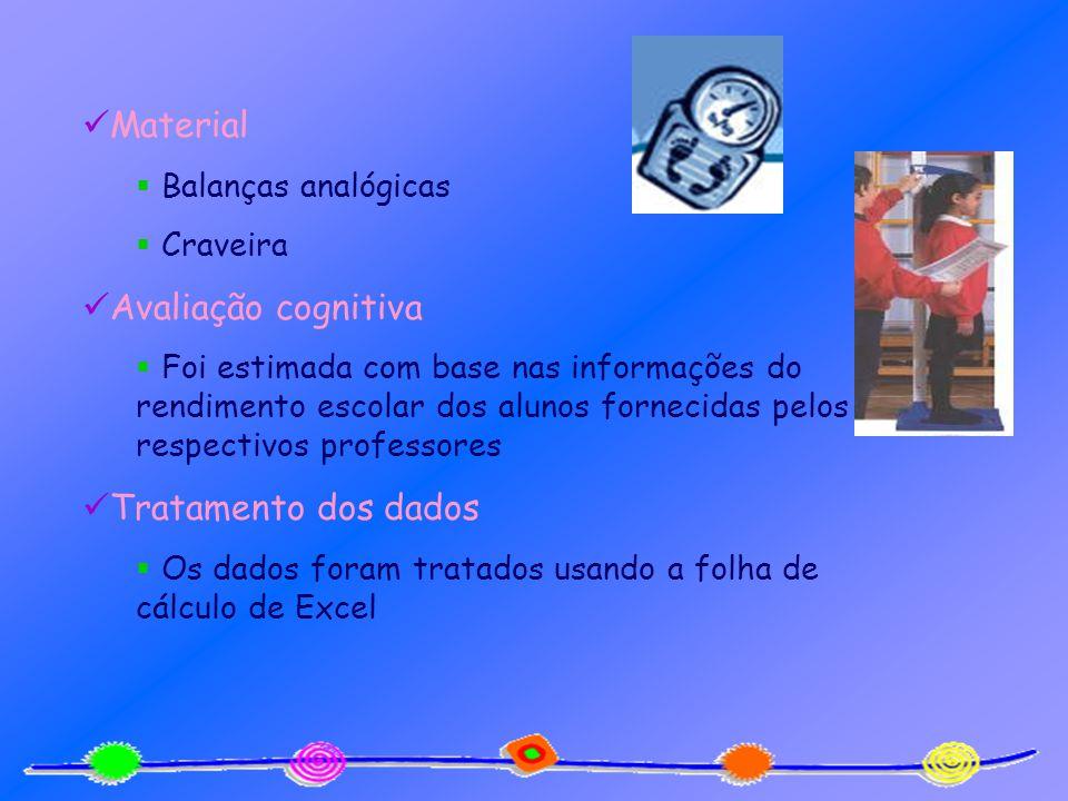 Material Balanças analógicas Craveira Avaliação cognitiva Foi estimada com base nas informações do rendimento escolar dos alunos fornecidas pelos resp
