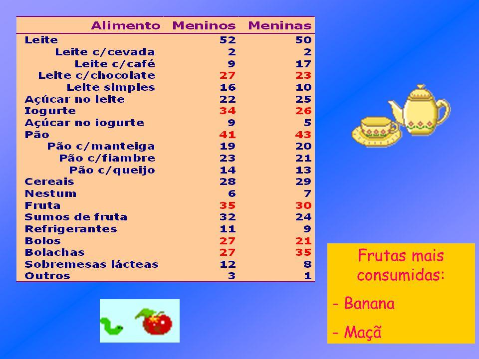 Frutas mais consumidas: - Banana - Maçã