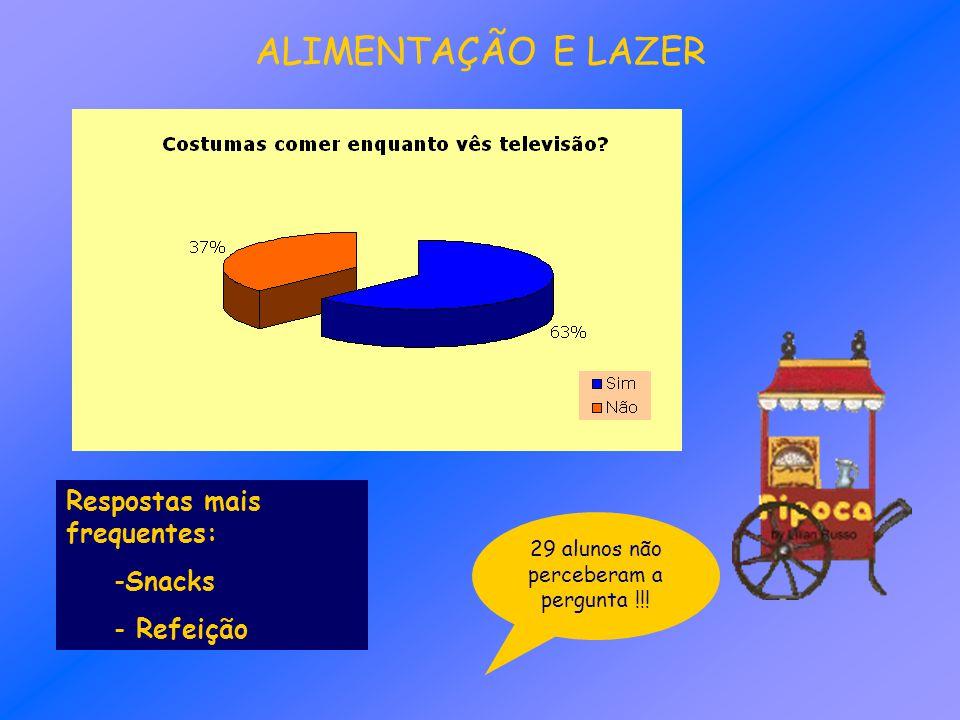 ALIMENTAÇÃO E LAZER Respostas mais frequentes: -Snacks - Refeição 29 alunos não perceberam a pergunta !!!