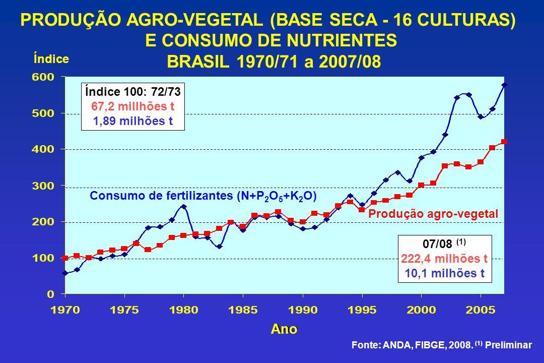 PRODUÇÃO AGRO-VEGETAL (BASE SECA - 16 CULTURAS) E CONSUMO DE NUTRIENTES BRASIL 1970/71 a 2007/08 Produção agro-vegetal Consumo de fertilizantes (N+P 2