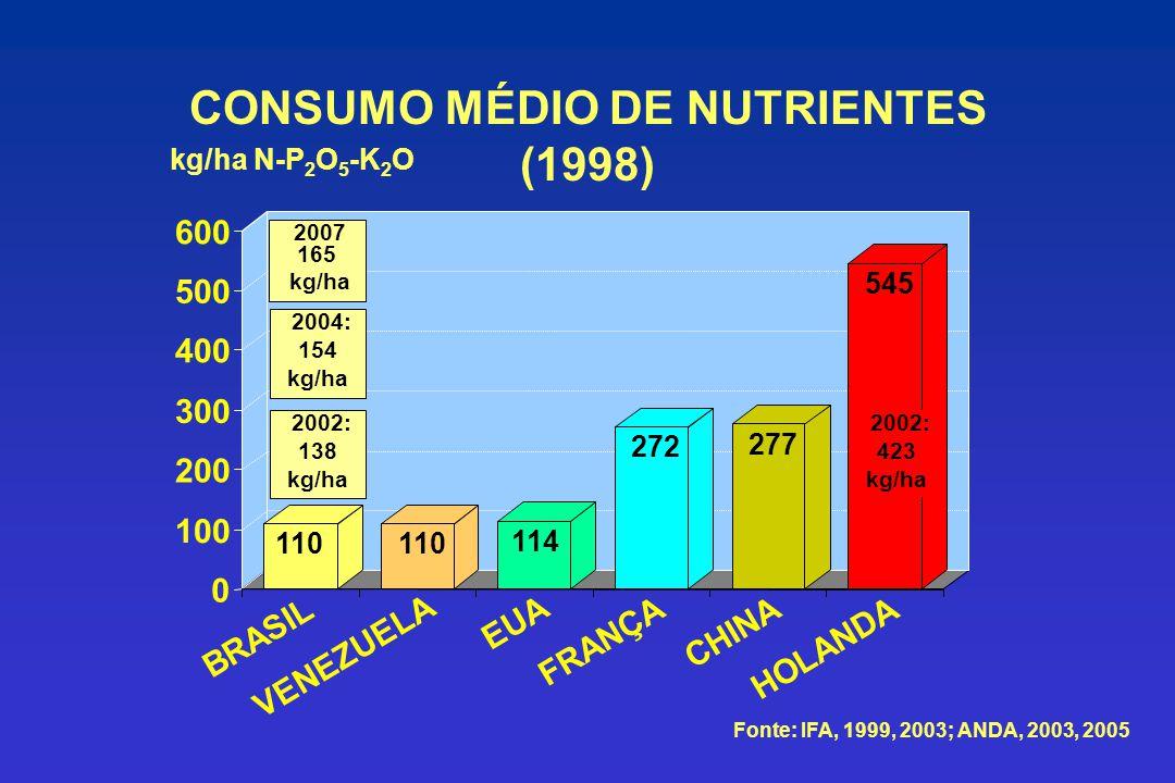 CONSUMO MÉDIO DE NUTRIENTES (1998) kg/ha N-P 2 O 5 -K 2 O 110 114 272 277 545 0 100 200 300 400 500 600 BRASIL VENEZUELA EUA FRANÇA CHINA HOLANDA Font