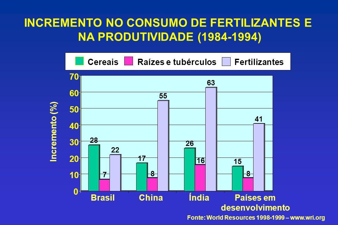 28 7 22 17 8 55 26 16 63 15 8 41 0 10 20 30 40 50 60 70 CereaisRaízes e tubérculosFertilizantes Fonte: World Resources 1998-1999 – www.wri.org BrasilC