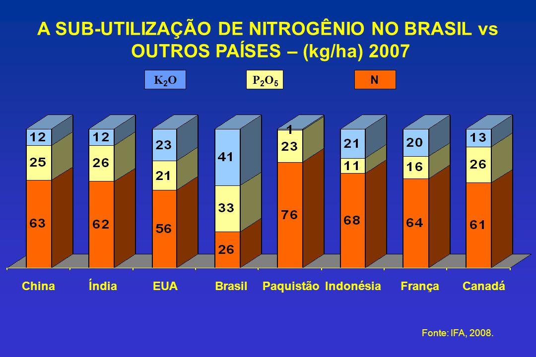 Fonte: IFA, 2008. ChinaÍndiaEUABrasilPaquistãoIndonésiaFrançaCanadá A SUB-UTILIZAÇÃO DE NITROGÊNIO NO BRASIL vs OUTROS PAÍSES – (kg/ha) 2007 K2OK2OP2O