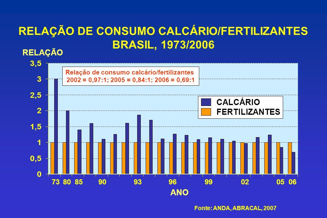 RELAÇÃO DE CONSUMO CALCÁRIO/FERTILIZANTES BRASIL, 1973/2006 RELAÇÃO CALCÁRIO FERTILIZANTES ANO Fonte: ANDA, ABRACAL, 2007 Relação de consumo calcário/
