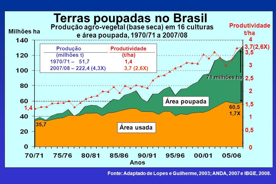 0 0,5 1 1,5 2 2,5 3 3,5 4 Área usada Anos Área poupada 1,4 3,7(2,6X) Produção Produtividade (milhões t) (t/ha) 1970/71 – 51,7 1,4 2007/08 – 222,4 (4,3