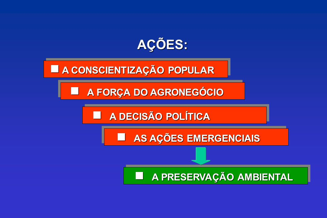 A FORÇA DO AGRONEGÓCIO A FORÇA DO AGRONEGÓCIO A CONSCIENTIZAÇÃO POPULAR A CONSCIENTIZAÇÃO POPULAR A DECISÃO POLÍTICA A DECISÃO POLÍTICA AS AÇÕES EMERG